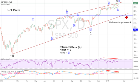 SPX: SPX - Wave 3 of Ending Diagonal Triangle Complete