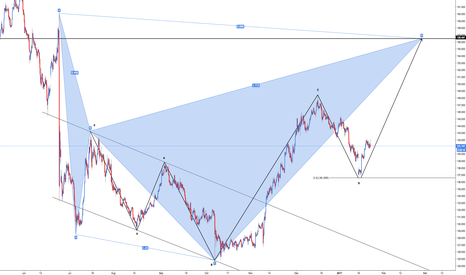 GBPJPY: GBP/JPY - The Bigger Picture