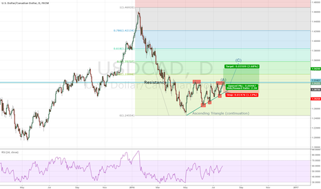 USDCAD: USDCAD Ascending Triangle, Trend continuation