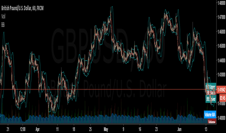 GBPUSD: buy the breakout