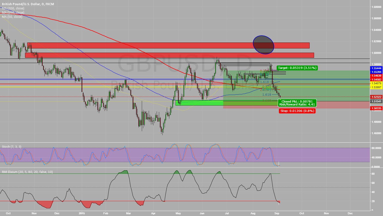 GBPUSD Potential LONG (DAILY) #2
