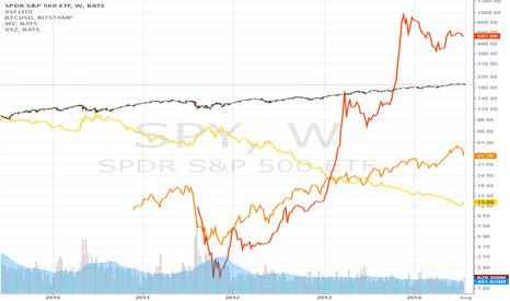 SPY: SPY w/ BTC, XIV& VXZ overlaid, log scale.
