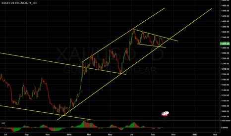 XAUUSD: XAU/USD Correction may have ended