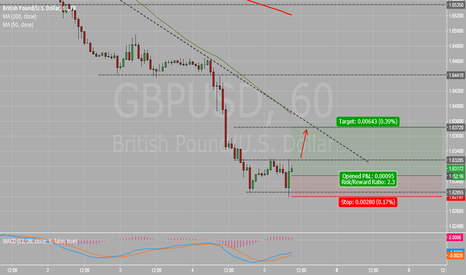 GBPUSD: Strong Support, Possibly double bottom
