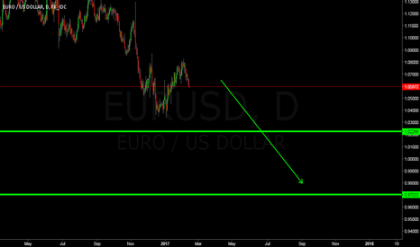 EURUSD: CRAZY ANALYSE BUT IT S TOTALY POSSIBLE