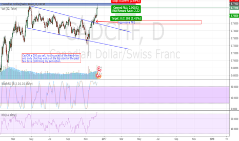 CADCHF: CADCHF_SELL