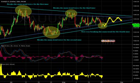 XAUUSD: Converging Gold Trend