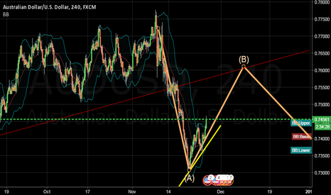 AUDUSD: wait for correction , then sell again below yellow line