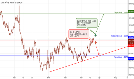 EURUSD: EUR - sell/buy scenario based on resistance level