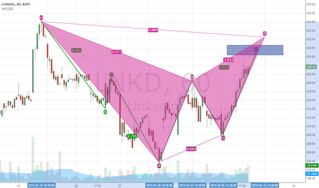 LNKD: Bat pattern and ABCD confluence