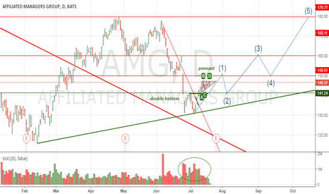 AMG: AMG TRADING OPPORTUNITY