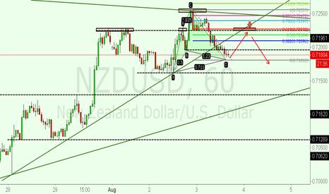 NZDUSD: short nzdusd at red zone