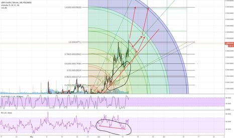 LBCBTC: LBC/BTC is ready to take off. Bull divergence and news.
