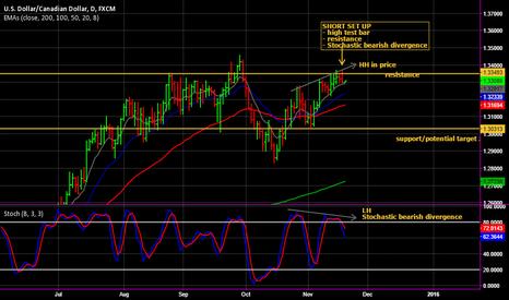 USDCAD: Stochastic bearish divergence on USD/CAD