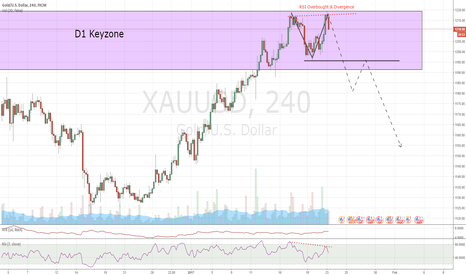 XAUUSD: Gold H4 possible Doubletop - wait for break of neckline