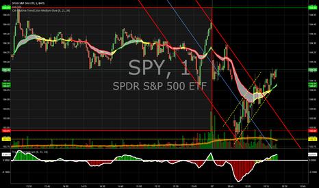 SPY: Channel on SPY