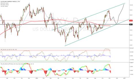 DXY: Dollar forecast