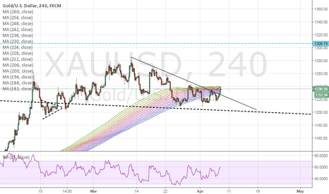 XAUUSD: Comex Market Analysis and Trading Tips 7th April 2016 - XAUUSD