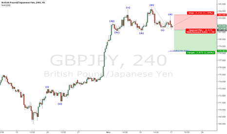 GBPJPY: Selling C wave #GBPJPY #