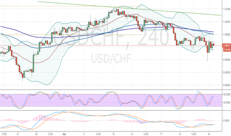 USDCHF: USD/CHF: technical analysis