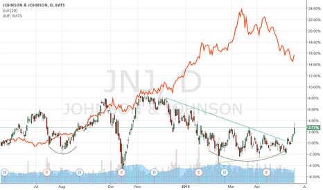 JNJ: Johnson & Johnson vs USD