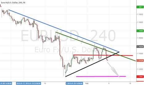 EURUSD: EurUsd TBT formed