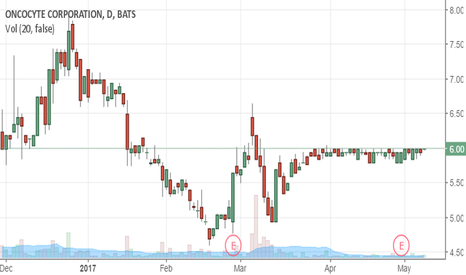 OCX: Prelude To AN UPSIDE EXPLOSION