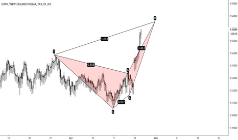 EURNZD: EURNZD - Bearish Crab