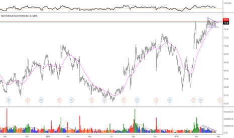 MSI: MSI descending triangle