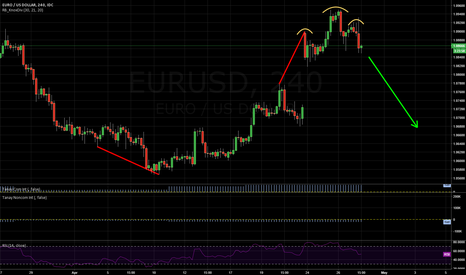 EURUSD: EURUSD SHORT: Bearish divergence, H&S