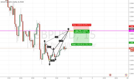 GBPUSD: GBP/USD SHORT BUTTERFLY PATTERN