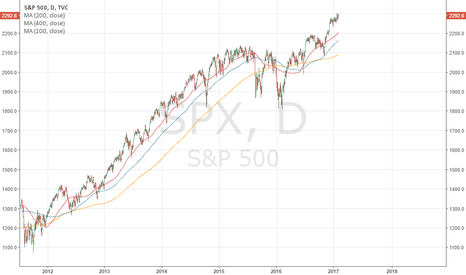 SPX: Moving Averages!