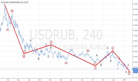 USDRUB: USD/RUB. Предположение 2.