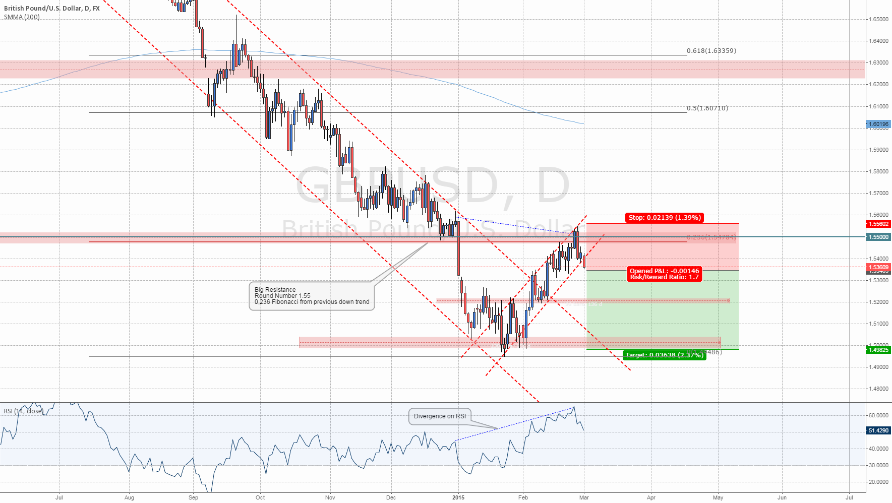 #GBPUSD: Divergence and Fibos for a Short