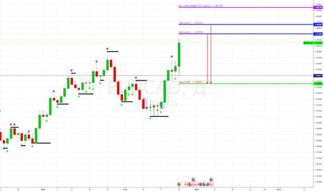 EURCAD: EUR/CAD Sell Limit 1.47500, 1.48300 (Продажа повыше от уровней)
