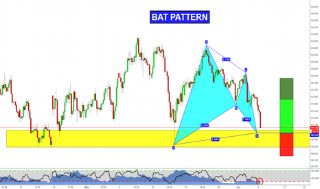 CADJPY: Long with Bat Pattern!