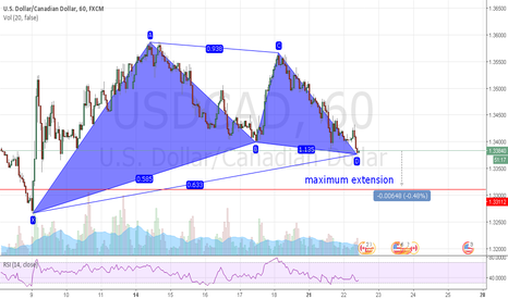 USDCAD: a big bullish gartley