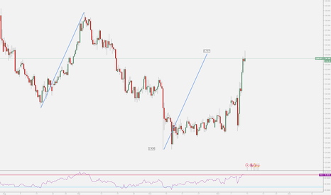GBPJPY: GBPJPY Reciprocal ABCD Pattern