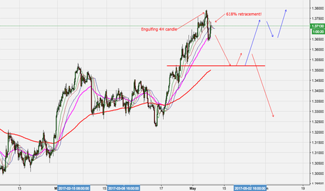 USDCAD: Anticipating the Next USDCAD MOVE!
