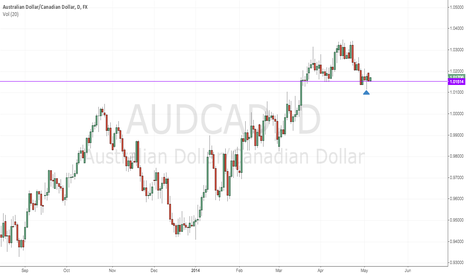 AUDCAD: AUDCAD - Long after bullish hammer at resistance