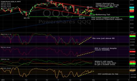 QQQ: QQQ Daily, 04/30/2014: Q's close to breaking price channel