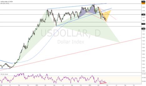 USDOLLAR: USD's Last Push