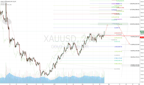 XAUUSD: Gold 24, Feb 2017: Long for 1268 before shorting