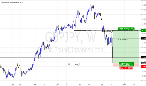 GBPJPY: CableYen Views Of Weekly's