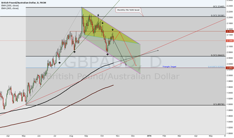 GBPAUD: GBP/AUD Triangle and channel target