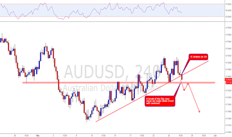 AUDUSD: AUDUSD possible major trend continuation