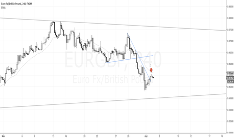 EURGBP: Scalp Sell low2 short @ EURGBP