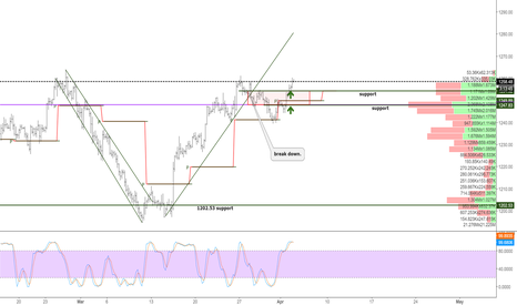 XAUUSD: Gold is hard to trade here, but you just need to hold long