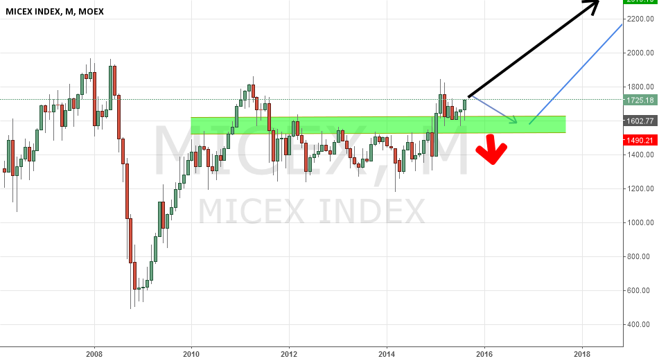 micex.M.candles