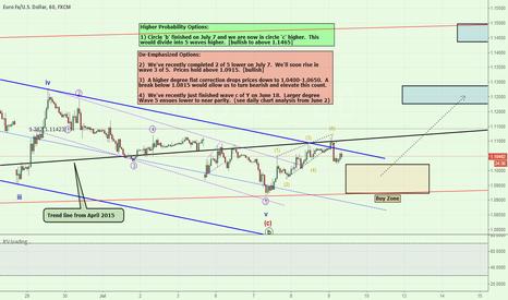 EURUSD: EUR Leading Diagonal Pattern Opens the Door for Longs